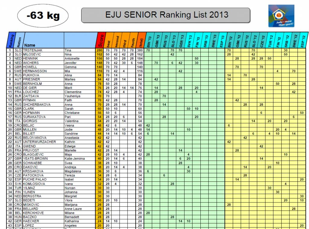 Download all rankings in our Service Links